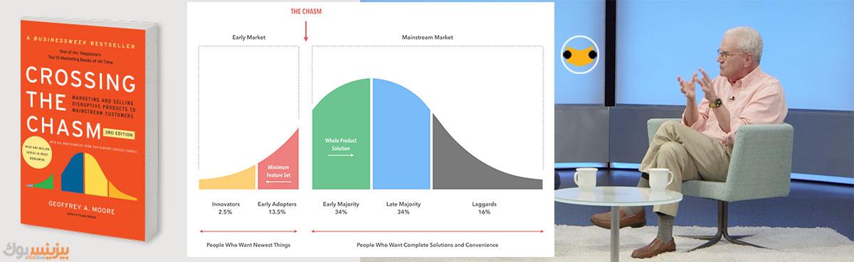 چهار کتاب ناب برای موفقیت در کسب و کار | بیزبوک