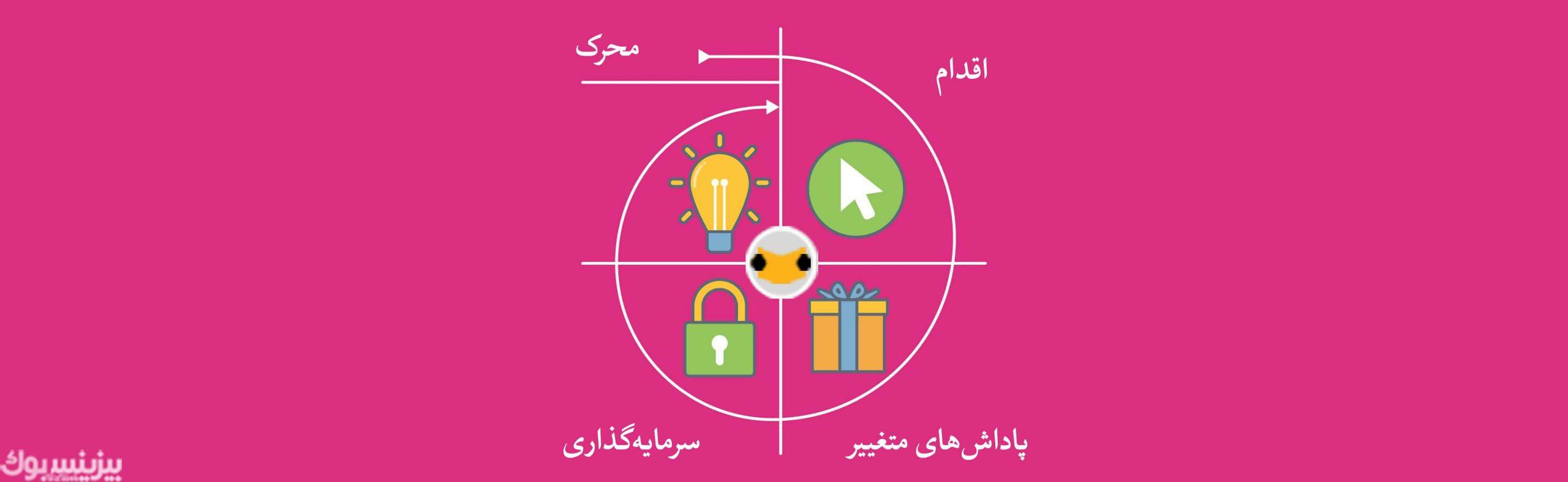 مدل هوک در استراتژی بازاریابی محتوایی